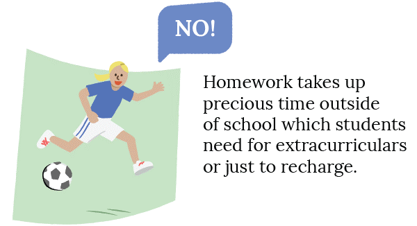 No - Homework takes up precious time outside of school which students need for extracurricular or just to recharge
